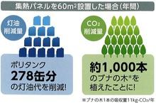 エネルギー消費量