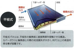 真空管式と平板式の比較