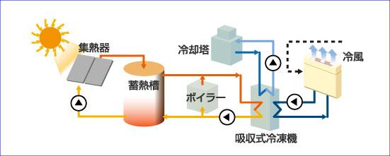 給湯、冷暖房のシステム