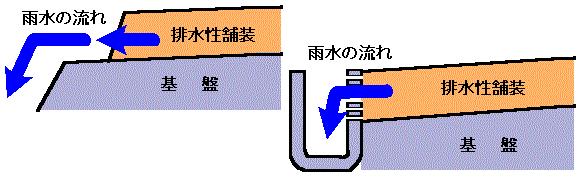 排水性舗装の断面図