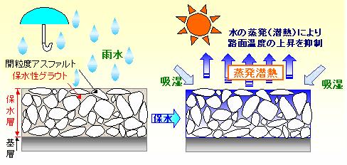 温度抑制メカニズム