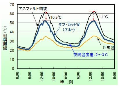 温度抑制効果